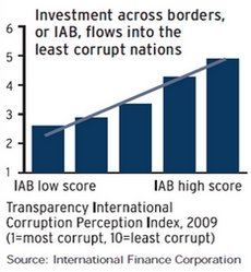 Investment and corruption in India