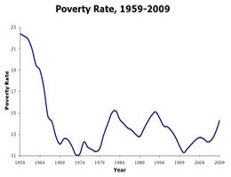 american poverty rate US 1959-2009