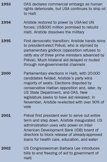 History of Haiti: international relations
