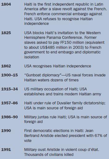 History of Haiti: colony & independence