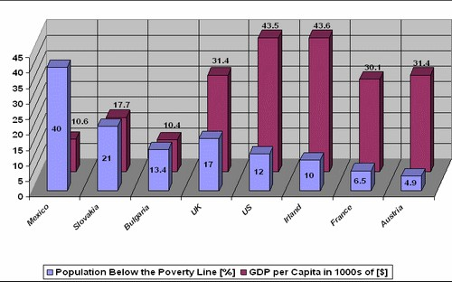 population share below poverty line / photo courtesy of Wikipedia