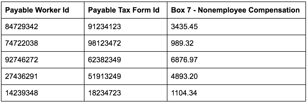 Importing Your Tax Forms Into Payable