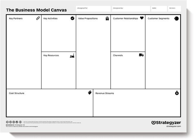 ‍An example of a Business Model Canvas.
