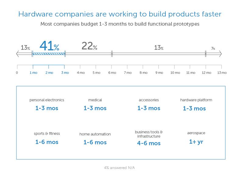 Fictiv 2016 State of Hardware Data