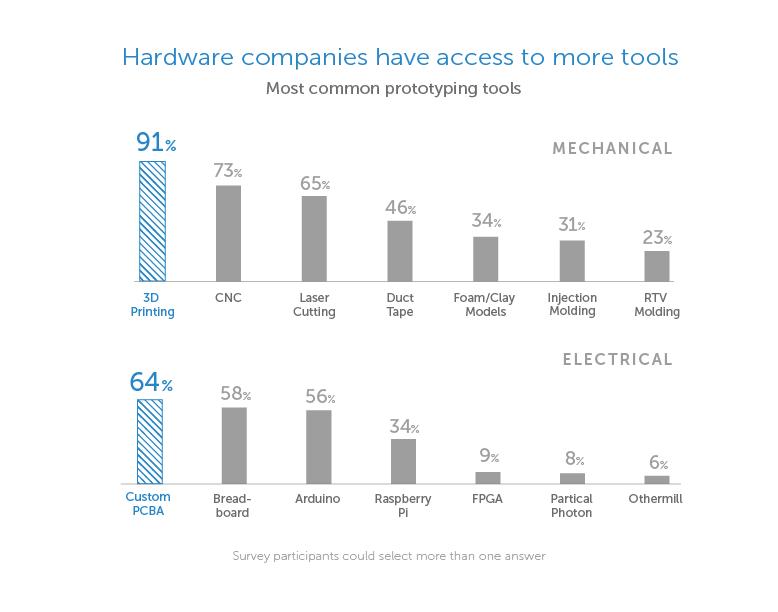 ¿Qué es Arduino y el HardwareLibre? 3