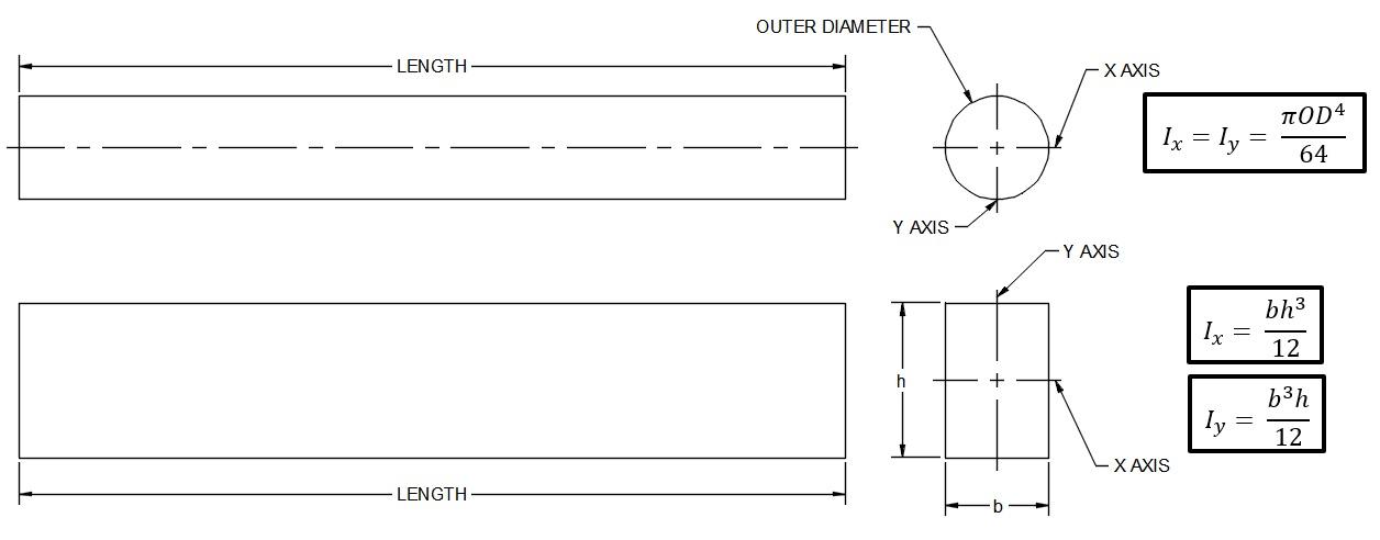 Area MOI formula diagram