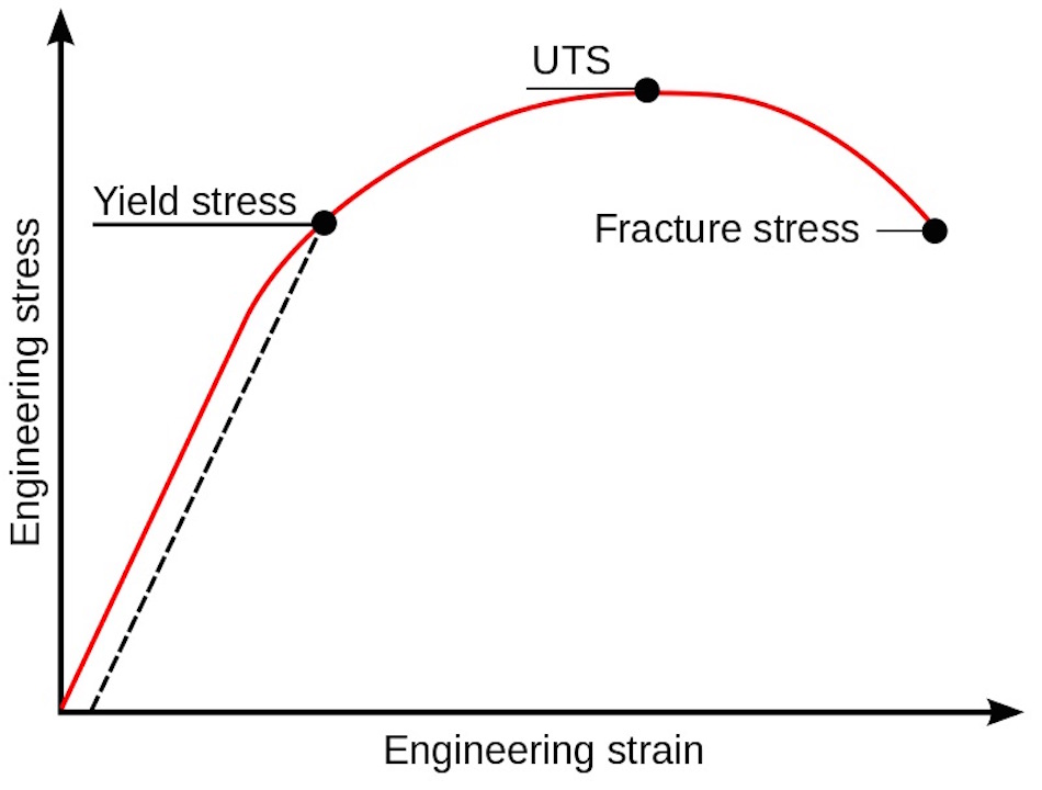 yield and ultimate tensile strength (UTS) of a material