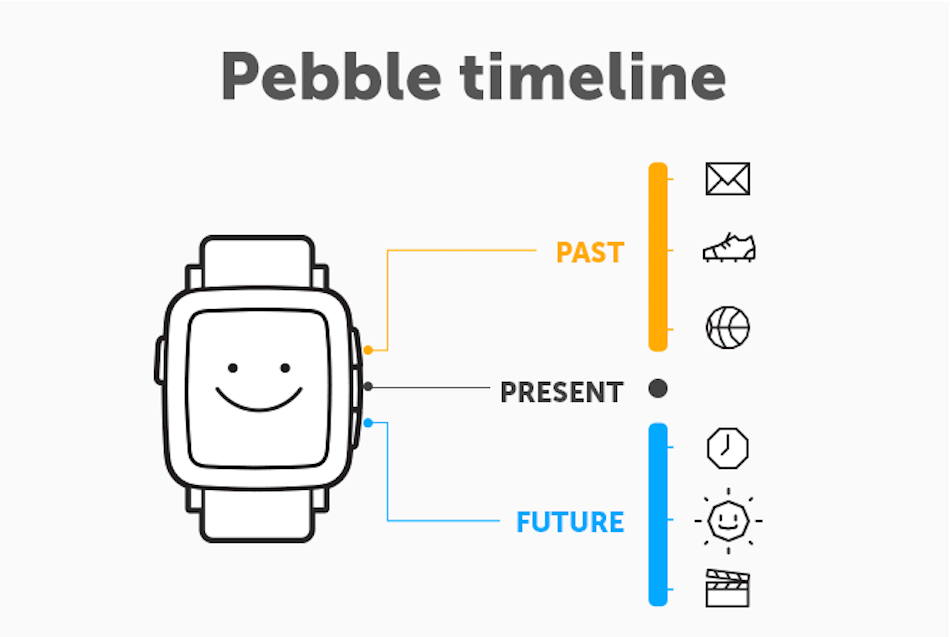 timeline of Pebble's crowdfunding campaign