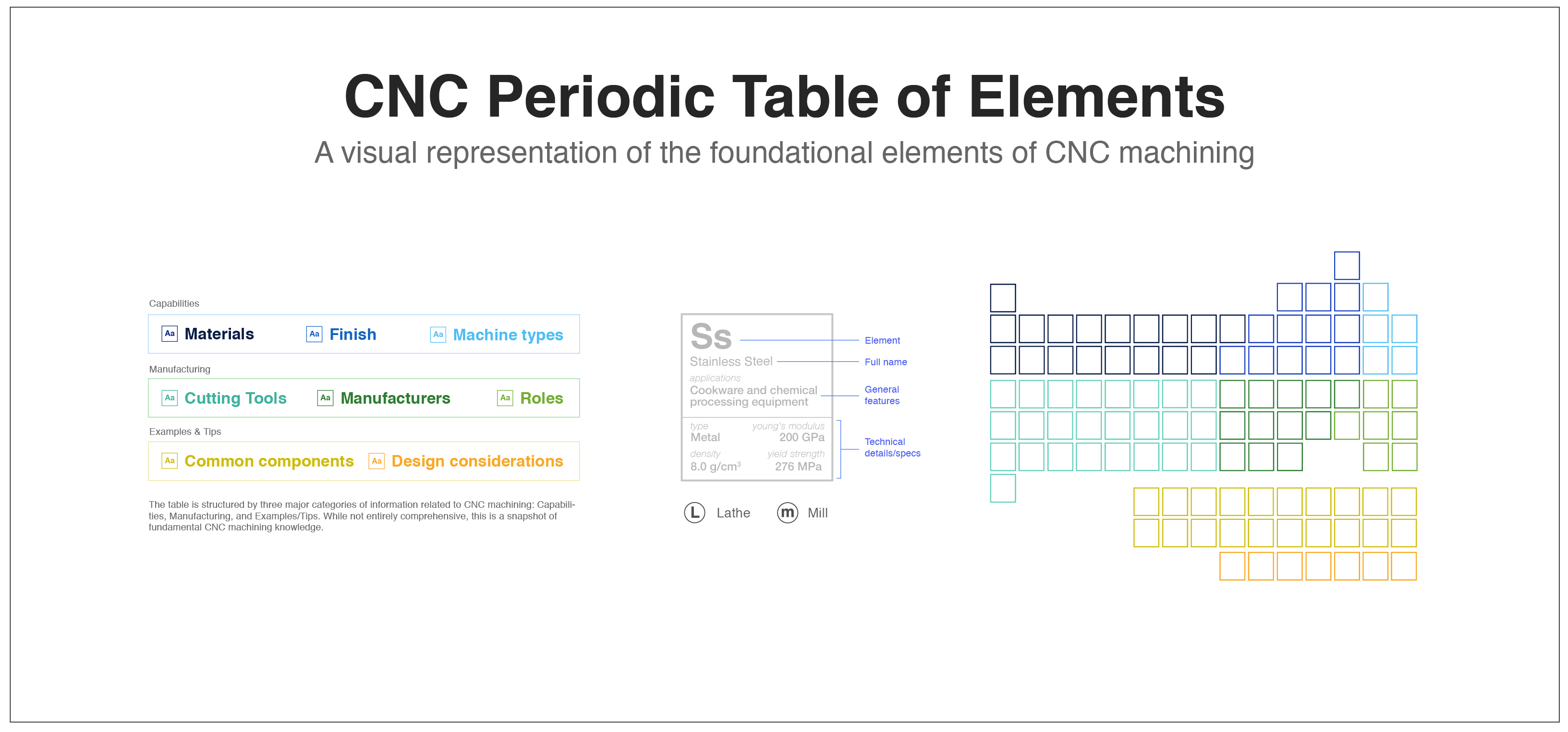 The cnc periodic table of elements poster giveaway contest is back fictiv cnc periodic table of elements legend urtaz Choice Image