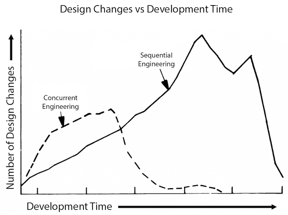 Breaking Down the Walls of Product Design with Concurrent ...