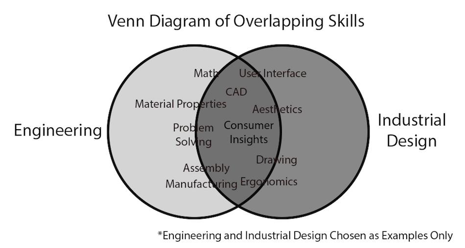 Venn Diagram of Overlapping Skills