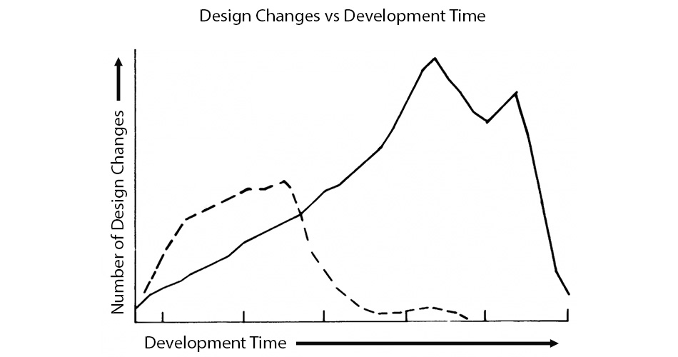 figure: design changes vs. development time