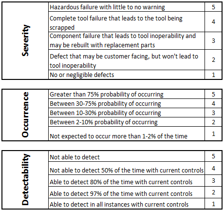 severity, occurrence, and detectability category ratings for FMEA analysis