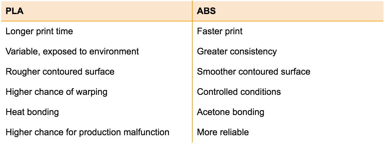 additional PLA and ABS qualities