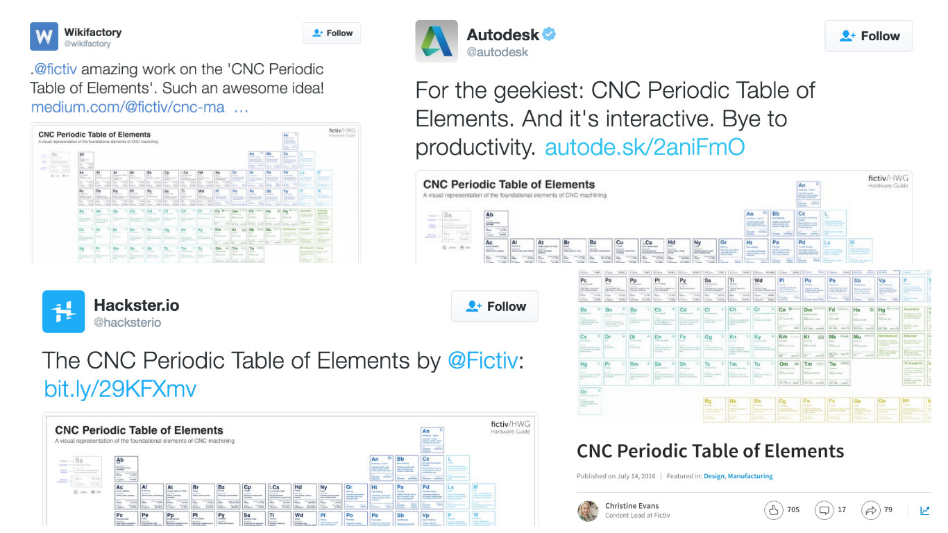 The cnc periodic table of elements poster giveaway contest is back enter to win a free cnc periodic table of elements poster gamestrikefo Images