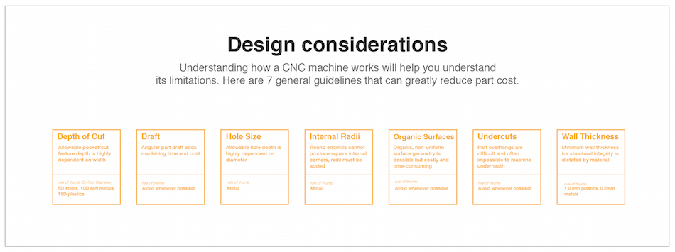 Fictiv CNC Periodic Table of Elements Design Considerations section