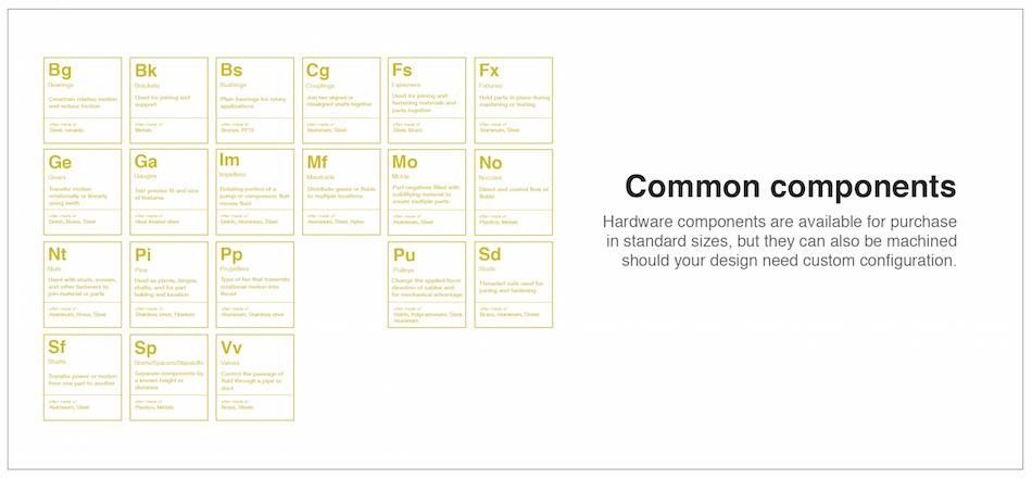 Fictiv CNC Periodic Table of Elements Common Components section