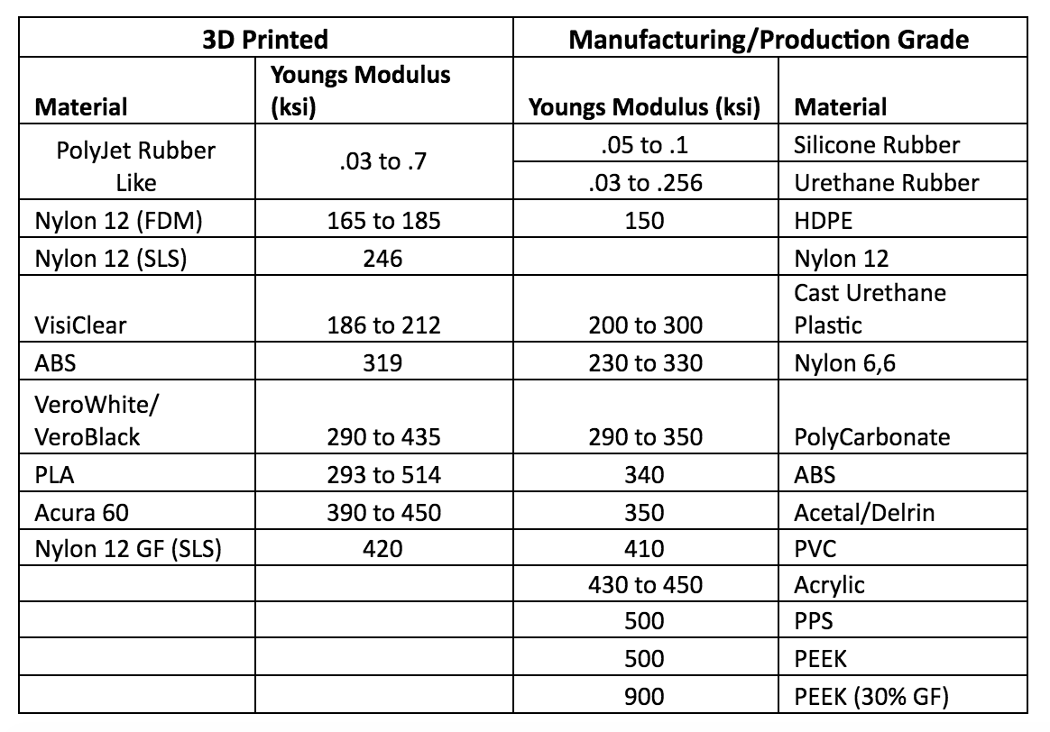 production grade plastics vs 3D printing materials
