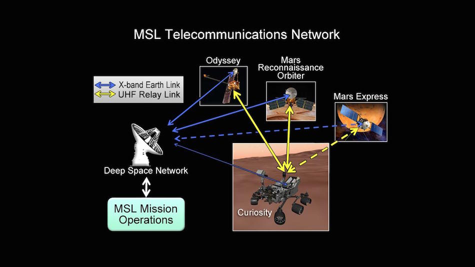 MSL Telecommunications Network