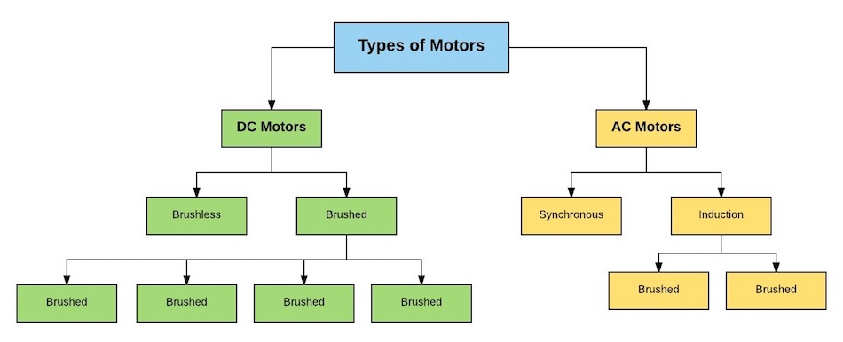 the engineer 39 s guide to ac vs dc motors