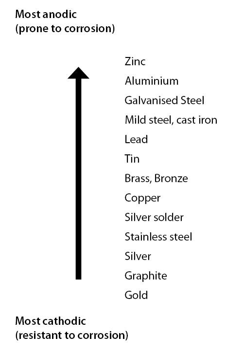 Galvanic Scale