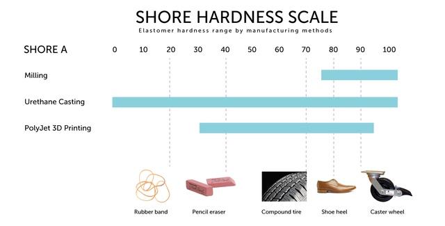 durometer chart