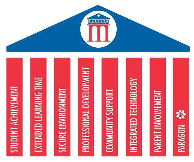 The Mosaica Model (8 Pillars)
