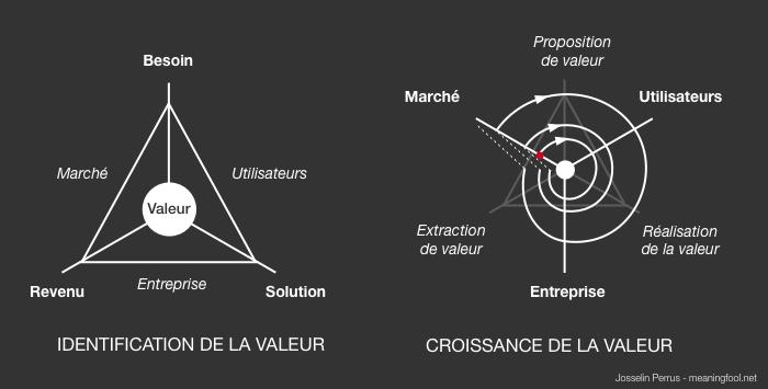 Product Management - Identification et croissance de la valeur Produit