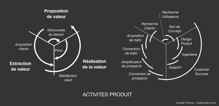 Product Management - Activités Produit