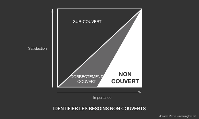 Product Management - Besoins non couverts