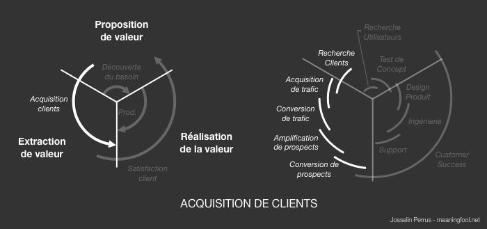 Product Management - Activités Distribution Produit