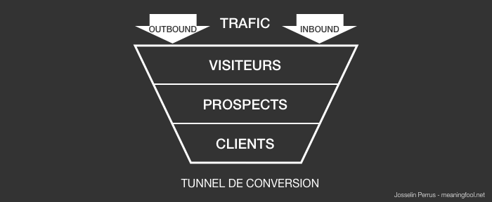 Product Management - Tunnel de conversion