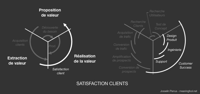 Product Management - Activités Satisfaction Client