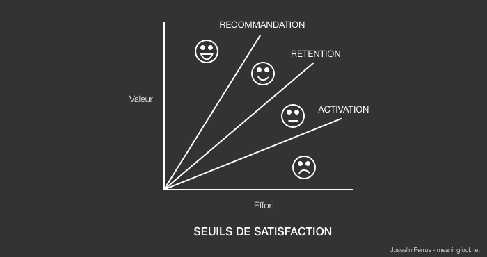 Product Management - Seuils de Satisfaction Client