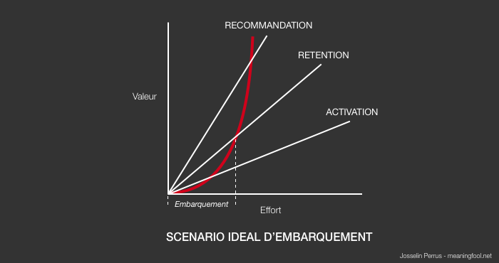 Product Management - Scénario idéal d'embarquement