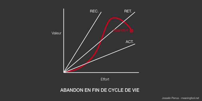Product Management - Abandon en fin de cycle de vie