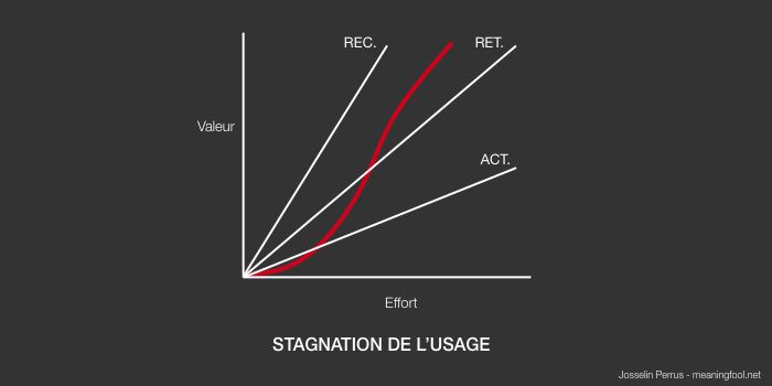 Product Management - Stagnation de l'usage