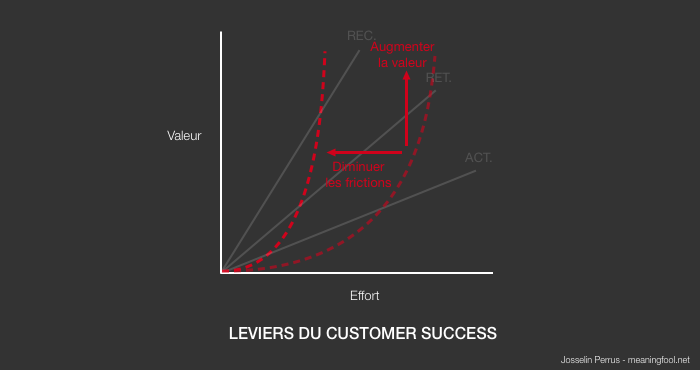 Product Management - Leviers du Customer Success
