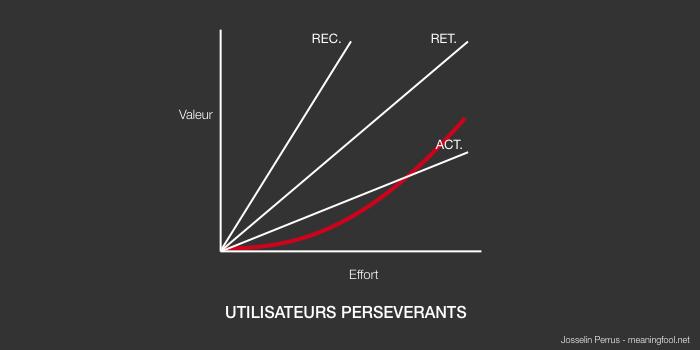 Product Management - Utilisateurs persévérants