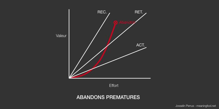 Product Management - Abandons prématurés