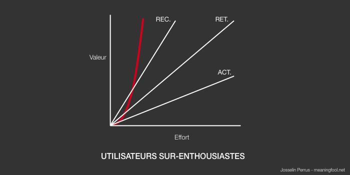 Product Management - Utilisateurs sur-enthousiastes