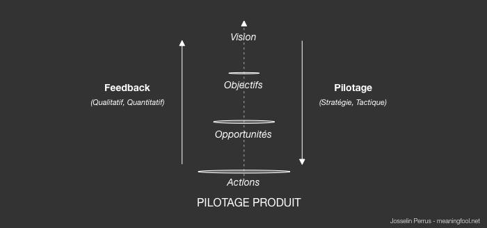 Product Management - Pilotage Produit