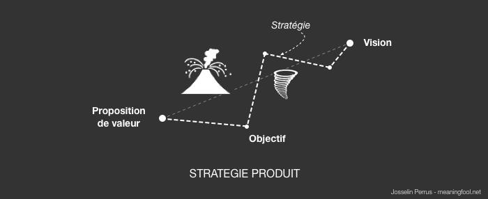 Product Management - Stratégie Produit