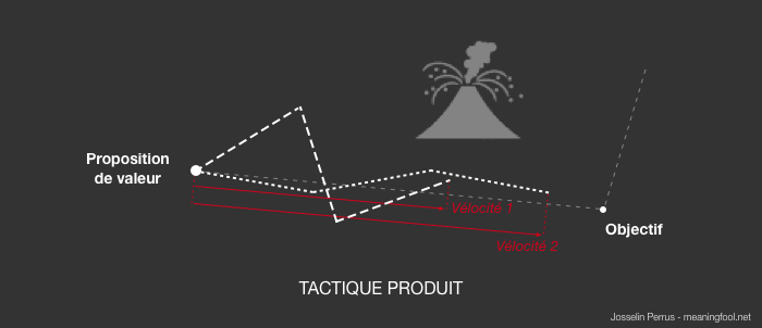 Product Management - Tactique Produit