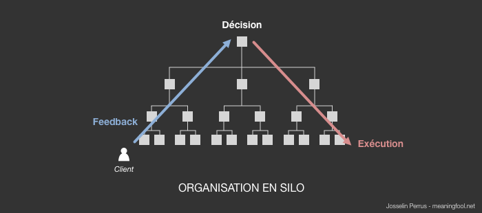 Product Management - Organisation en silo