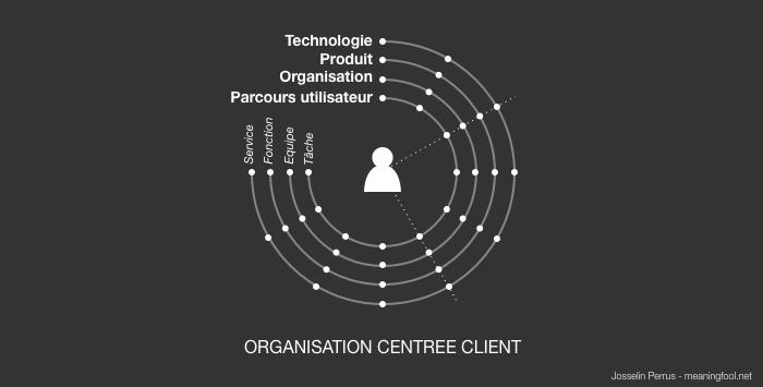 Product Management - Organisation Produit