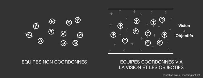 Product Management - Synchronisation par la Vision et les Objectifs