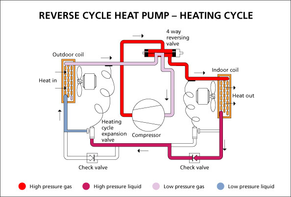 567936435e1bd6e13086a5eb_Reverse Cycle Heat Pump %E2%80%93 Heating Cycle static heating solution benefits air conditioning heat pump diagram at gsmx.co