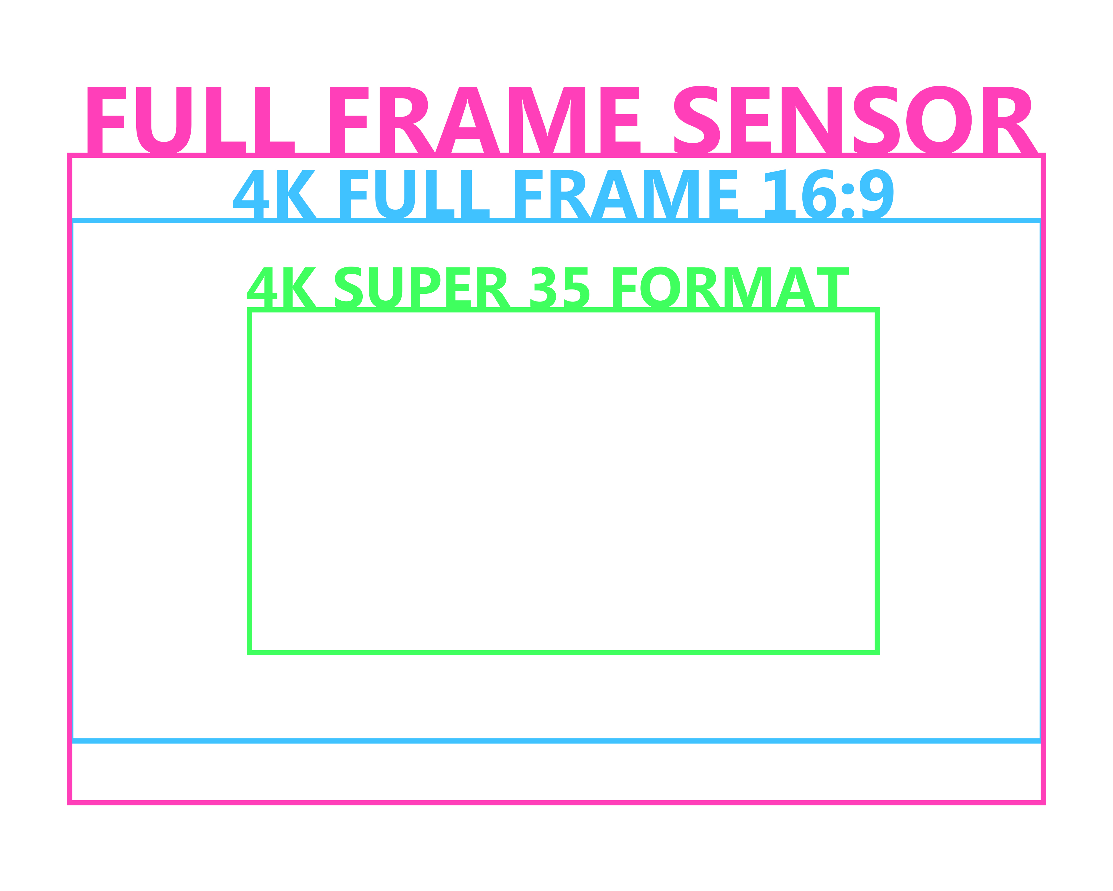 Why Full Frame Lenses Expose the Future of Cinema Cameras ...