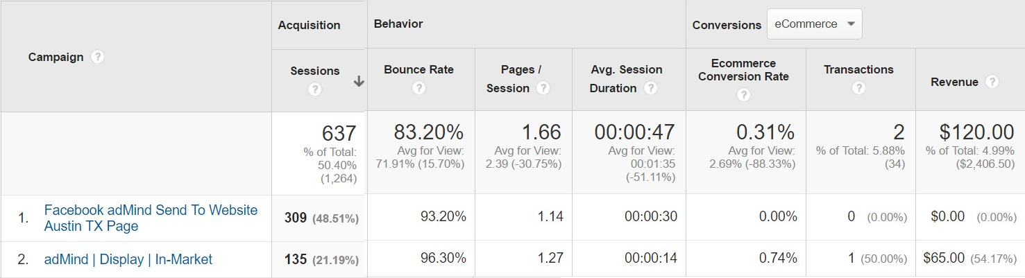 screenshot a/b testing of facebook ads vs google adwords